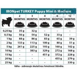 IRONpet TURKEY Puppy Mini & Medium